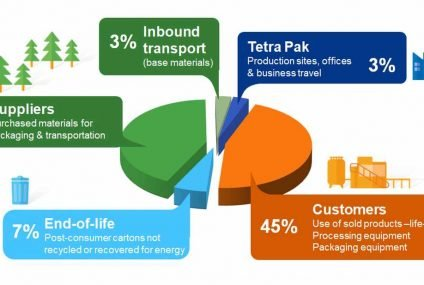 Net zero emissions commitment operations by 2030 for Tetra Pak