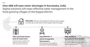 ABB water India